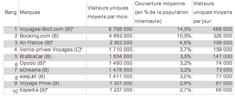 Visite du top 10 sites tourisme premier trimestre 2015